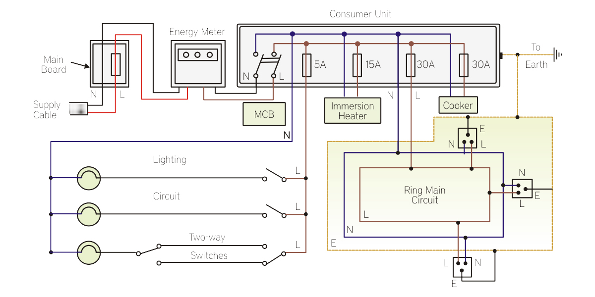 basic home wiring circuit schematics learn the basics of home electrical system - scientech blog home wiring circuit diagram colors