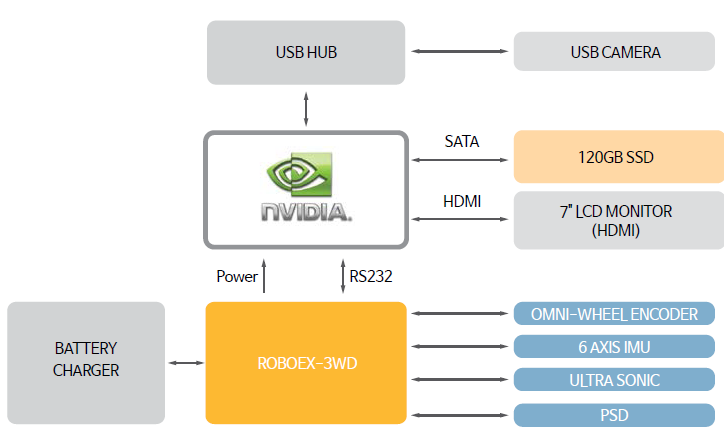Block Diagram of AI Nvidia RoboEX