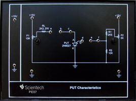 PUT Characteristics
