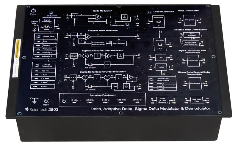 Delta, Adaptive Delta, Sigma Delta Modulator and Demodulator