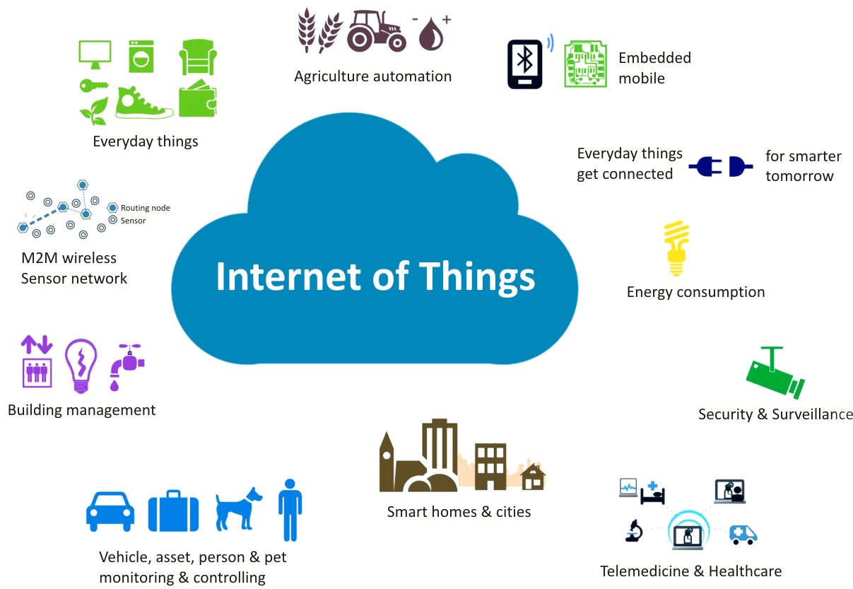 Internet Of Things Devices Iot Products Scientech Iot